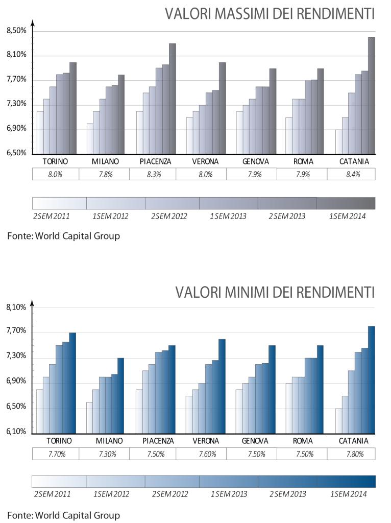 rendimenti-immobiliare-logistico