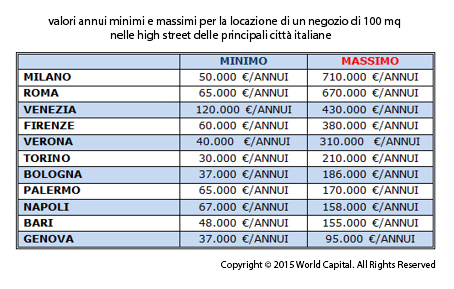 canoni-immobiliare-retail-high-street