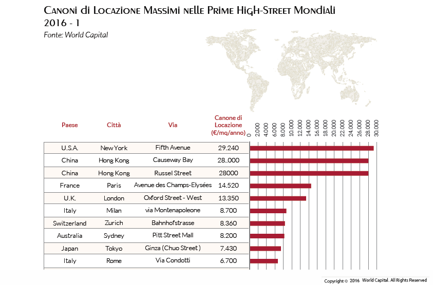 canoni-mondiali-world-capital-retail