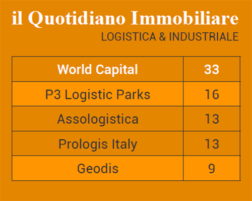 classifica-logistica