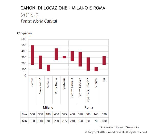 canoni-locazione-milano-roma