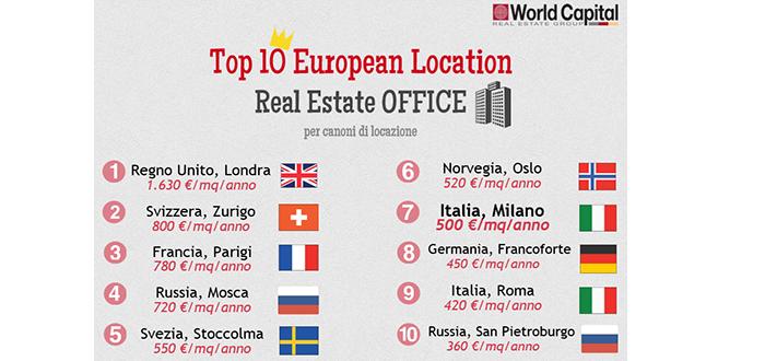 Office Top 10: Milano al 7° posto in Europa