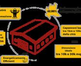 Il 34% degli operatori logistici investirebbe sull'automazione del capannone