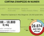 Cortina si prepara alle Olimpiadi: +18,4% delle presenze dal 2014 nel settore hospitality